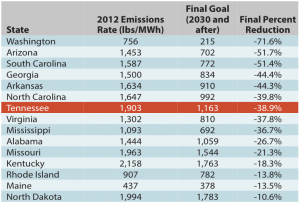 "Sources: Goals from ""Clean Power Plan Proposed Rule"" (p. 346-8); 2012 Emissions Rate from ""Goal Computation Technical Support Document"" (p. 25-6)"