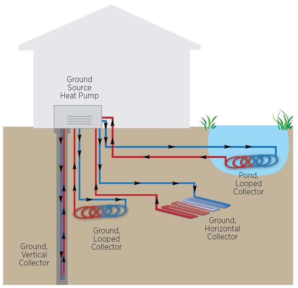 A geothermal heat pump can have many different connections to the ground.