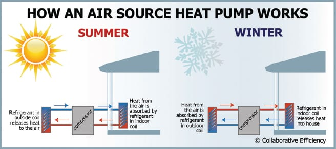 The Benefits Of Air Source Heat Pumps The Tennessee Magazine